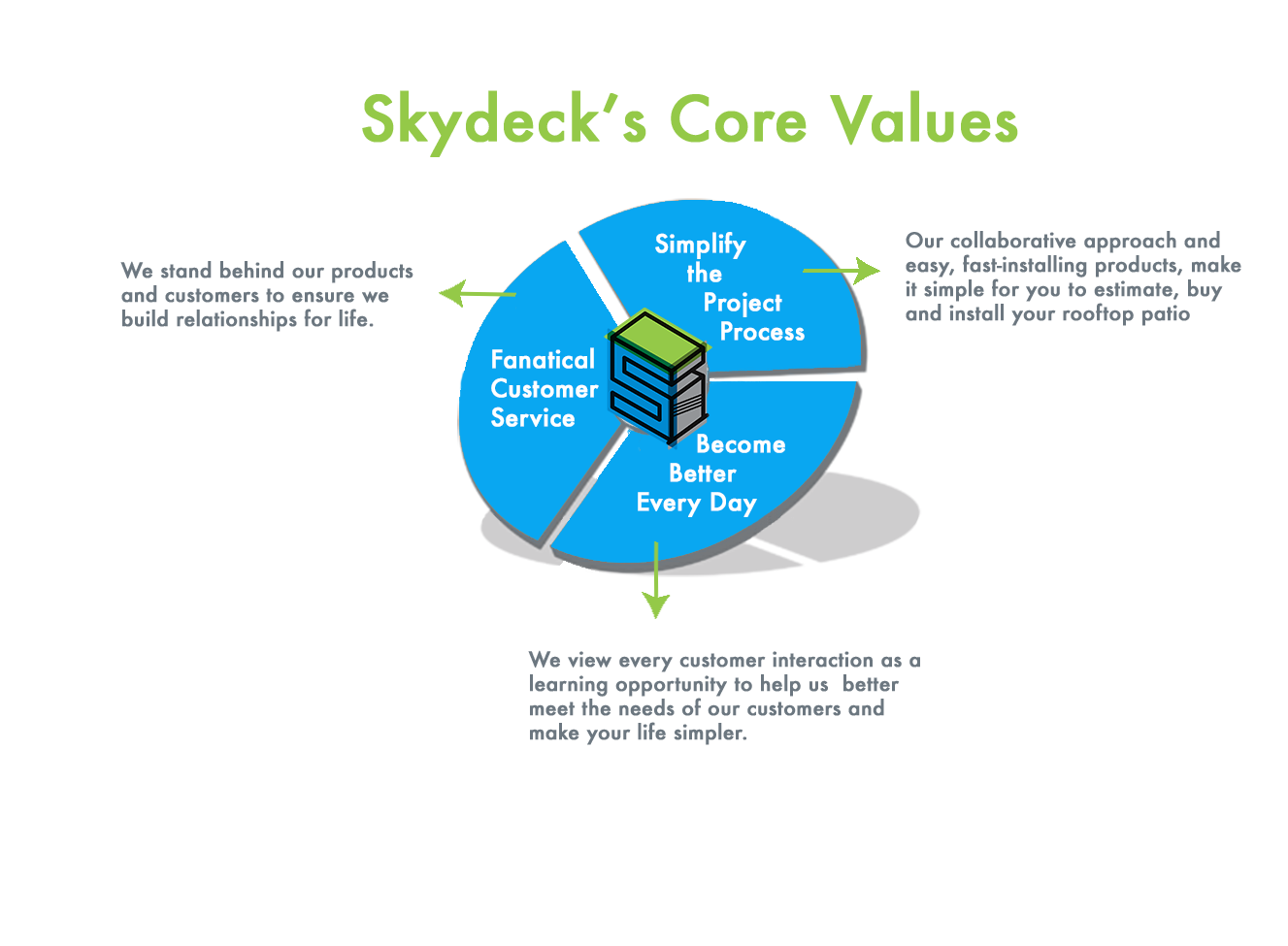 Skydeck Core Values Diagram