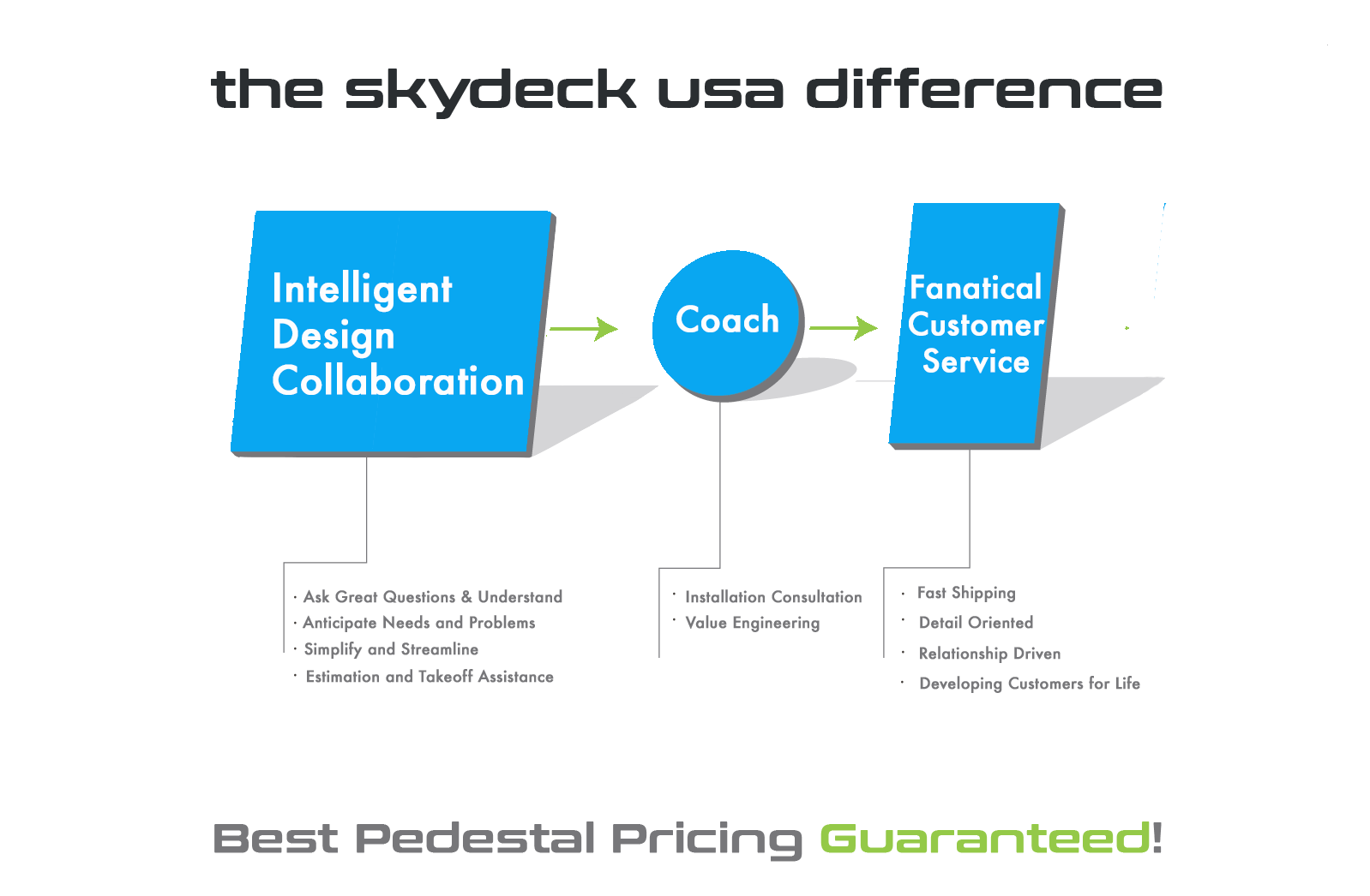 Skydeck Proven Process