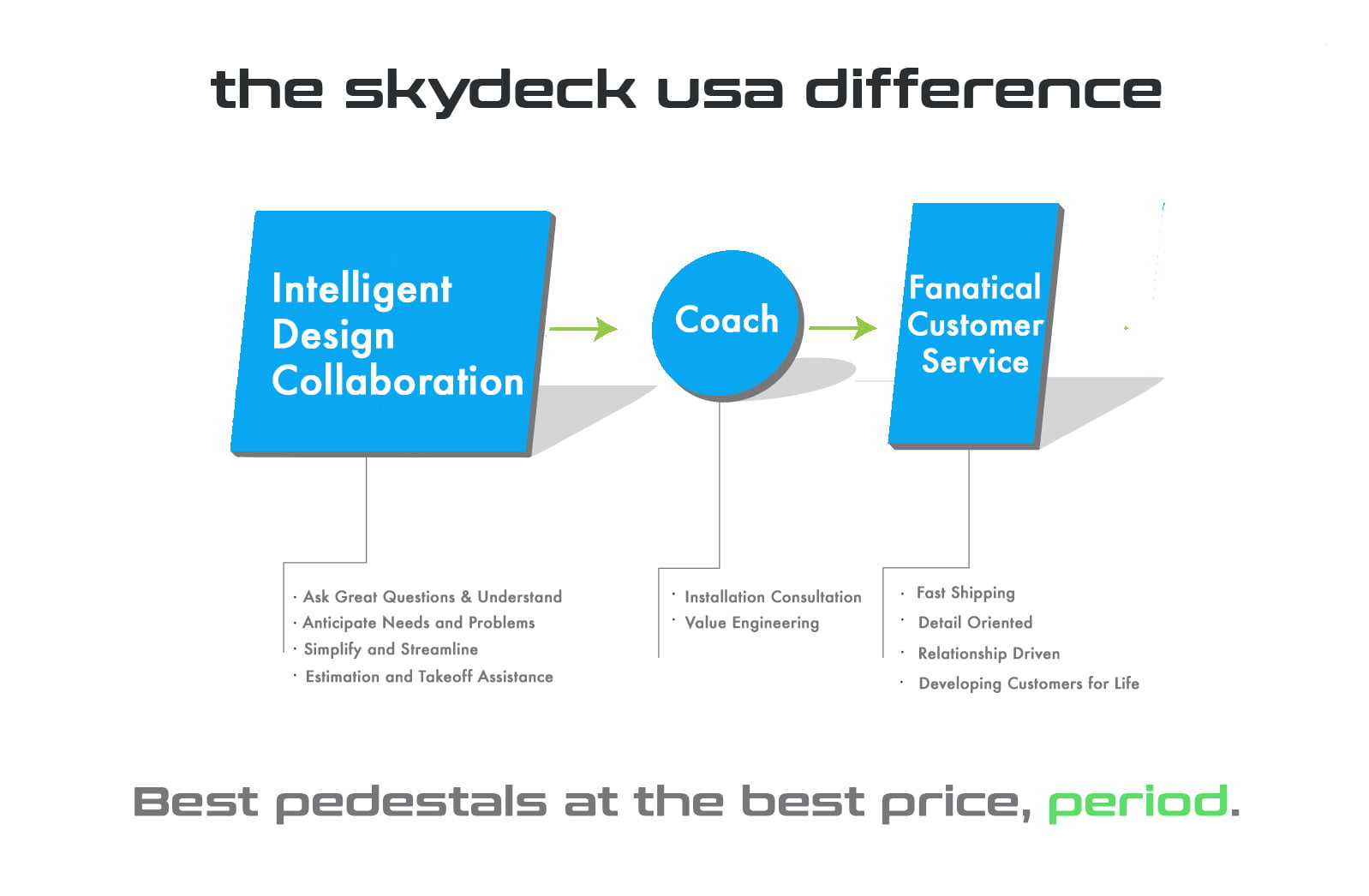 Skydeck USA Proven Process